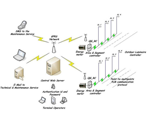 telemanagement system
